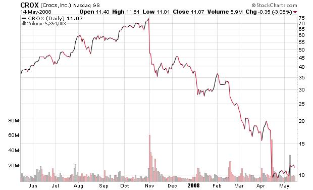 CROX. Crocs, Inc. Stock, chart